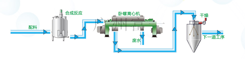 化工合成粉体材料工业流程图-富一阳光