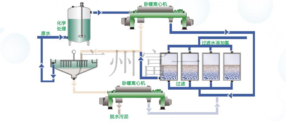 污水处理工艺流程图-富一阳光