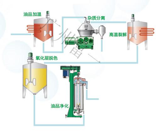 油品净化工艺流程图-富一阳光离心机厂家