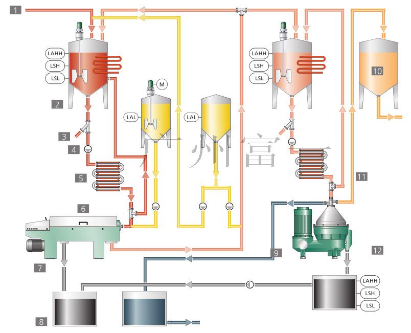 废油再生工艺流程图-富一阳光