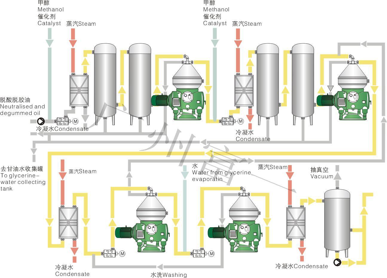 生物柴油工艺流程图-富一阳光