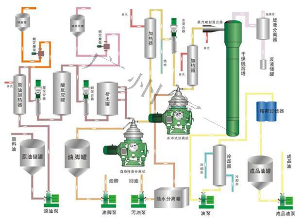 植物油脂工艺流程图-富一阳光