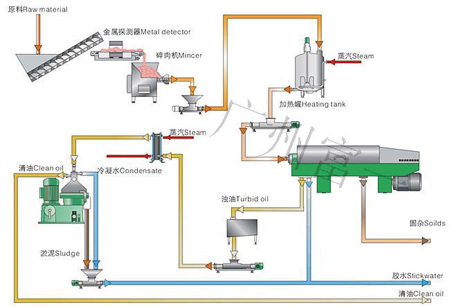动物油脂工艺流程图-富一阳光