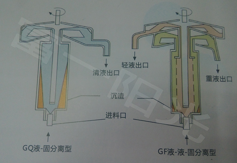 GF45型管式分离机结构原理图