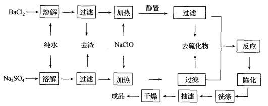 硫酸钡分离方法